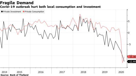 Bloomberg: Thái Lan tệ nhất, Việt Nam đứng đầu về tăng trưởng tại Đông Nam Á trong mùa dịch Covid-19 - Ảnh 4.