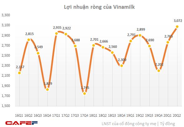 Doanh nghiệp sữa tăng trưởng bất chấp Covid-19: Lợi nhuận Vinamilk lập đỉnh mới, IDP chuyển từ lỗ sang lãi lớn  - Ảnh 1.