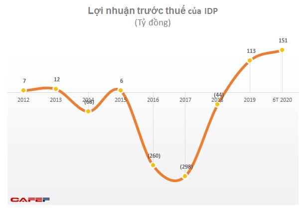 Doanh nghiệp sữa tăng trưởng bất chấp Covid-19: Lợi nhuận Vinamilk lập đỉnh mới, IDP chuyển từ lỗ sang lãi lớn  - Ảnh 2.