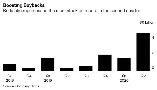 Chi số tiền kỷ lục hơn 5 tỷ USD để mua cổ phiếu quỹ, Warren Buffett đặt cược lớn vào tương lai của Berkshire - Ảnh 1.
