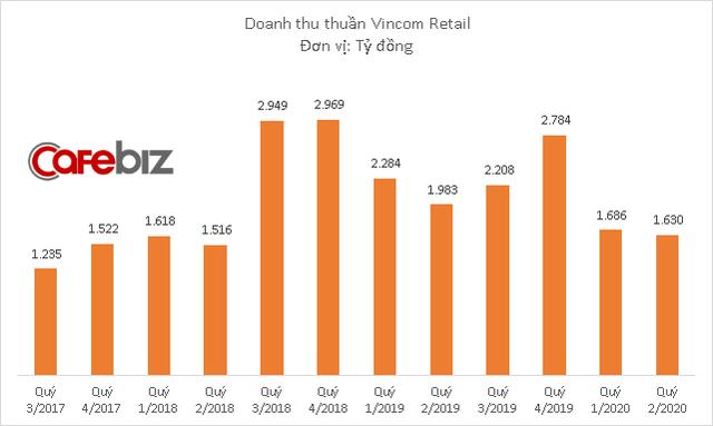 VNDirect: Lợi nhuận của Vincom Retail sẽ khả quan hơn trong nửa cuối năm 2020 - Ảnh 1.