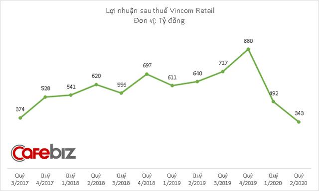 VNDirect: Lợi nhuận của Vincom Retail sẽ khả quan hơn trong nửa cuối năm 2020 - Ảnh 2.