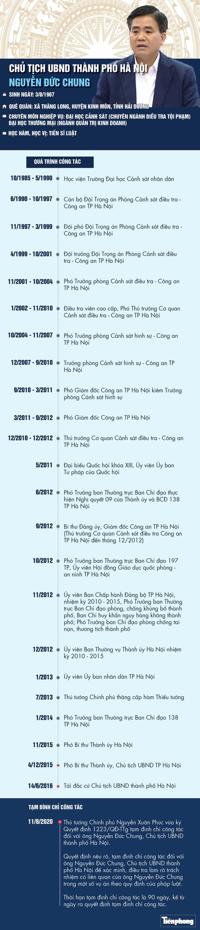 Quá trình công tác của Chủ tịch TP Hà Nội Nguyễn Đức Chung  - Ảnh 1.