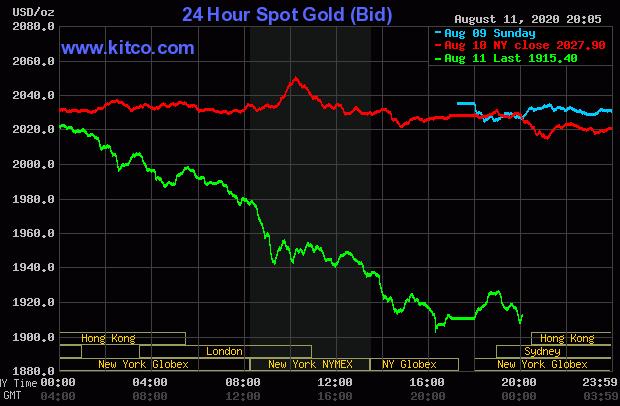 Giá vàng lao dốc thảm hại chỉ sau 1 đêm, về sát 1.900 USD/ounce  - Ảnh 1.