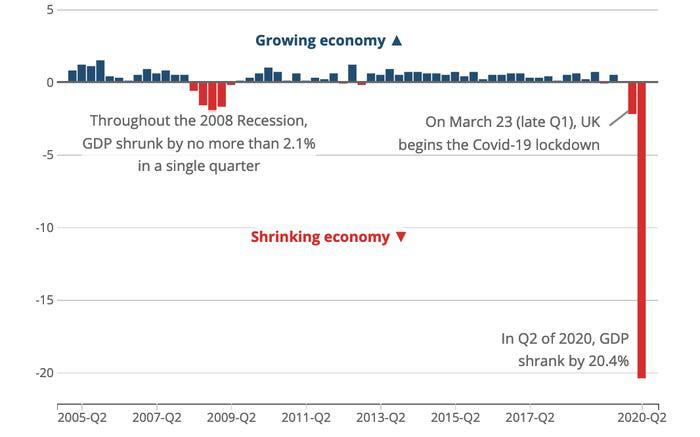 Kinh tế Anh chính thức suy thoái vì dịch Covid-19