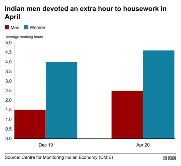 Đàn ông chăm làm việc nhà giúp vợ hơn trong mùa dịch Covid-19 - Ảnh 1.