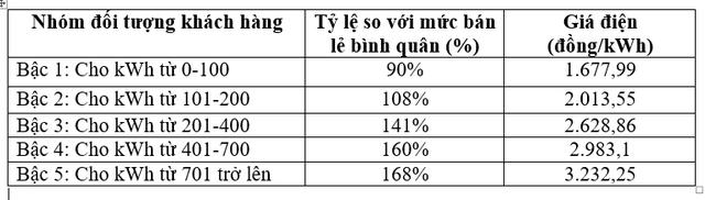 Đề xuất điện 1 giá gần 3.000 đồng/kWh: Người dùng ít điện sẽ chịu thiệt  - Ảnh 1.