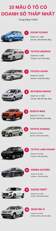 Top 10 mẫu ô tô ế ẩm nhất tháng 7/2020: Toyota chiếm đa số  - Ảnh 1.