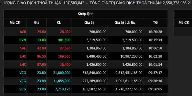 Vinaconex chốt thoái vốn tại An Khánh JVC, nhóm BĐS Cường Vũ và Star Invest có thể đã bán ra toàn bộ 127,46 triệu cổ phiếu  - Ảnh 1.