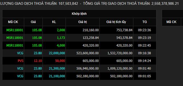 Vinaconex chốt thoái vốn tại An Khánh JVC, nhóm BĐS Cường Vũ và Star Invest có thể đã bán ra toàn bộ 127,46 triệu cổ phiếu  - Ảnh 2.