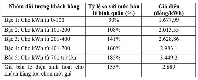 Đề xuất điện 1 giá gần 3.000 đồng/kWh: Người dùng ít điện sẽ chịu thiệt  - Ảnh 3.