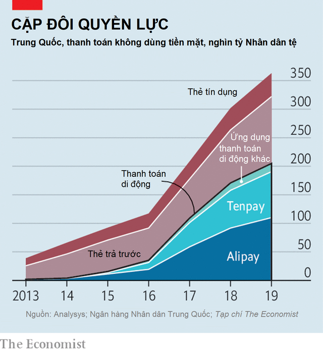 Độc quyền thanh toán điện tử: Bài học từ Alipay và Tenpay  - Ảnh 1.