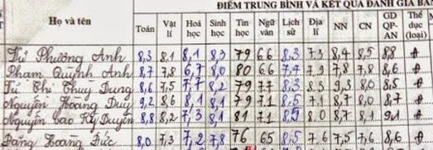 Điểm thi đại học, tốt nghiệp của dàn Hoa hậu Việt: Ai có cửa vượt bộ điểm thần thánh 10-10-9 của Hương Giang? - Ảnh 8.