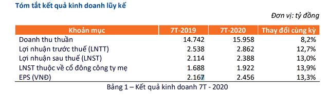 FPT lãi trước thuế hơn 2.800 tỷ đồng sau 7 tháng - Ảnh 1.