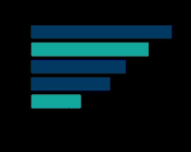 Think tank Hoa Kỳ: Tại sao dân số trẻ và đông gấp gần 3 lần nhưng Indonesia lại tụt hậu về sản xuất và thu hút FDI so với Việt Nam?  - Ảnh 6.