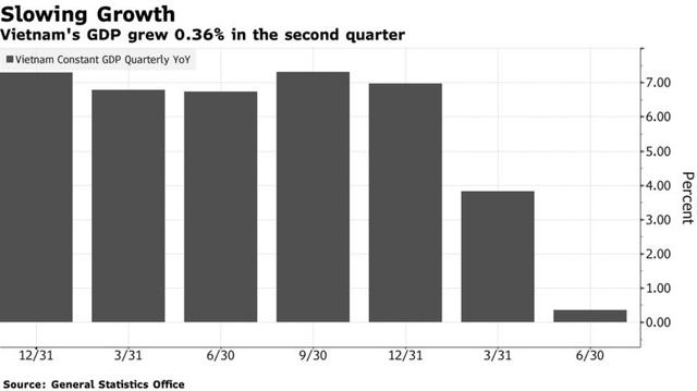 Bloomberg: Dù đà tăng trưởng kinh tế đột ngột chững lại do Covid-19, Việt Nam vẫn hấp dẫn các nhà đầu tư quốc tế  - Ảnh 2.