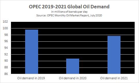 OPEC chuẩn bị thế nào cho kỷ nguyên giảm cầu?  - Ảnh 2.