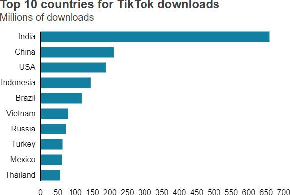 TikTok có gì đặc biệt khiến Chính phủ Mỹ và Microsoft dành nhiều sự quan tâm? - Ảnh 1.