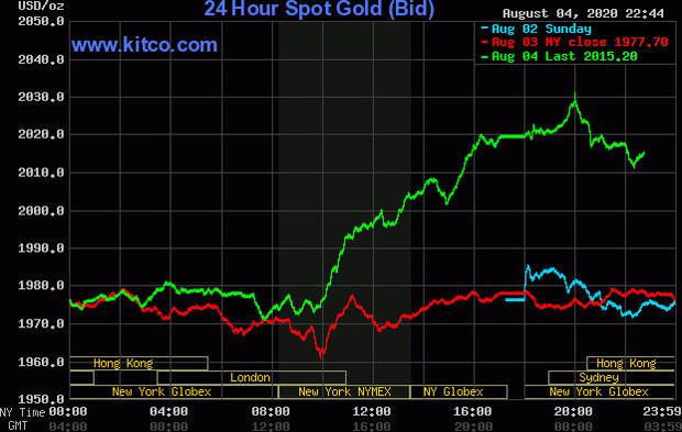Liên tiếp xô đổ mọi kỷ lục trong lịch sử, giá vàng đang tiến rất gần mức 60 triệu đồng - Ảnh 1.