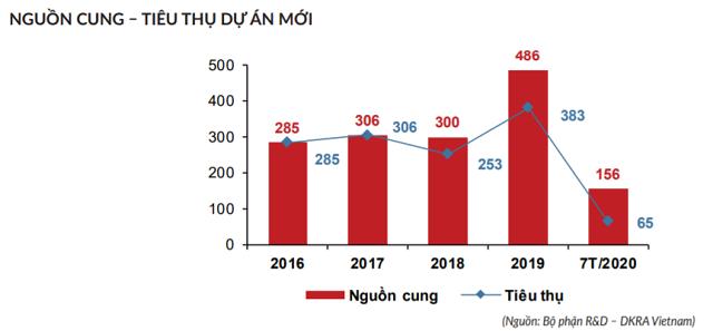DKRA Việt Nam: Bất động sản Đà Nẵng rơi vào bế tắc vì dịch bệnh - Ảnh 2.