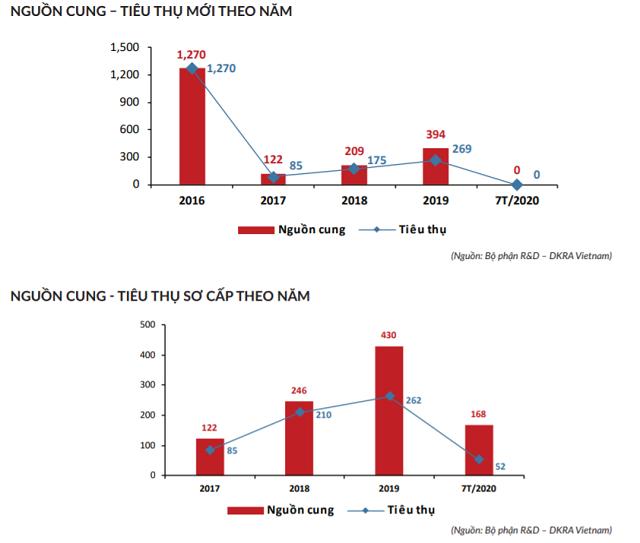 DKRA Việt Nam: Bất động sản Đà Nẵng rơi vào bế tắc vì dịch bệnh - Ảnh 3.