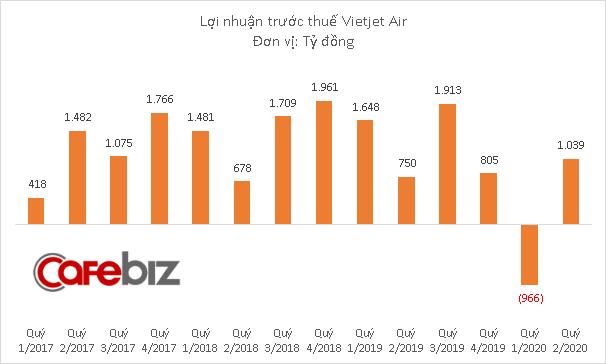 Vietjet Air muốn bán 17,8 triệu cổ phiếu cho đối tác chiến lược - Ảnh 2.