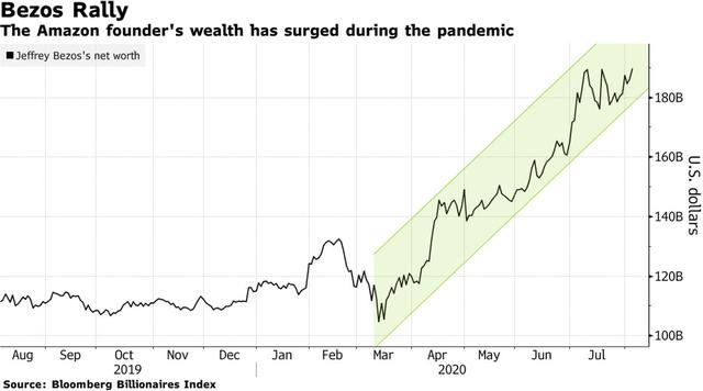Tài sản tăng phi mã, tỷ phú giàu nhất hành tinh muốn bán bớt cổ phiếu Amazon thu về hơn 3 tỷ USD - Ảnh 1.