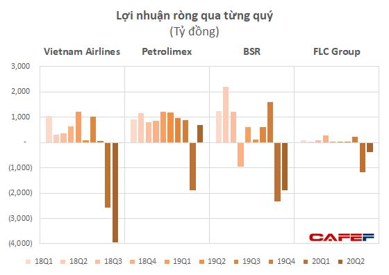Vietnam Airlines, BSR, FLC và Petrolimex lỗ nghìn tỷ cùng hàng loạt doanh nghiệp tên tuổi lỗ trăm tỷ trong nửa đầu 2020  - Ảnh 1.