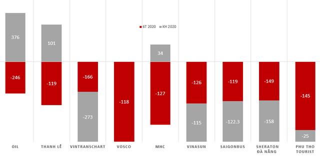Vietnam Airlines, BSR, FLC và Petrolimex lỗ nghìn tỷ cùng hàng loạt doanh nghiệp tên tuổi lỗ trăm tỷ trong nửa đầu 2020  - Ảnh 2.