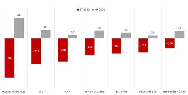 Vietnam Airlines, BSR, FLC và Petrolimex lỗ nghìn tỷ cùng hàng loạt doanh nghiệp tên tuổi lỗ trăm tỷ trong nửa đầu 2020  - Ảnh 3.