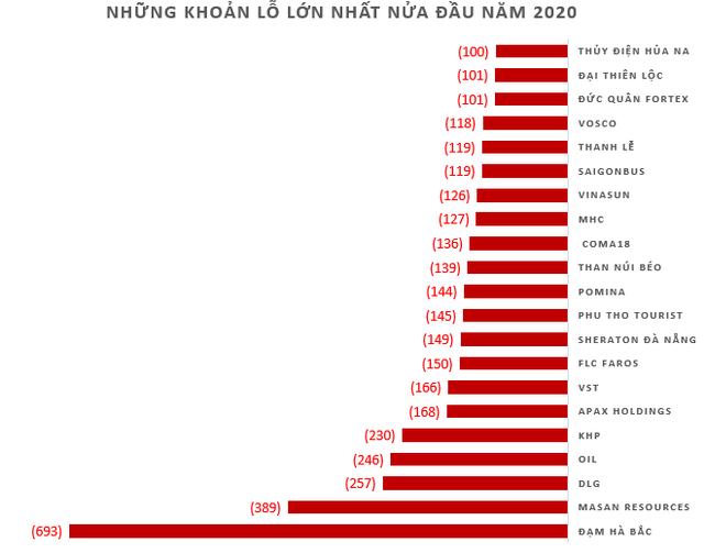 Vietnam Airlines, BSR, FLC và Petrolimex lỗ nghìn tỷ cùng hàng loạt doanh nghiệp tên tuổi lỗ trăm tỷ trong nửa đầu 2020  - Ảnh 4.