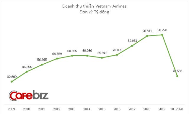 Phi công, tiếp viên Vietnam Airlines bị giảm 50% thu nhập bình quân 2020 - Ảnh 2.