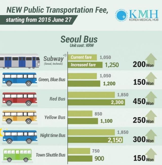 Hà Nội sắp có 10 tuyến bus điện của Vingroup: Giá bus điện có đắt hơn bus thường?  - Ảnh 1.