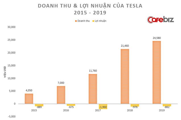 Muốn làm lớn phải biết chấp nhận thua thiệt lúc đầu: Từ Tesla đến Amazon hay VinFast, mấy ai dám nghĩ lớn như những doanh nghiệp này! - Ảnh 1.