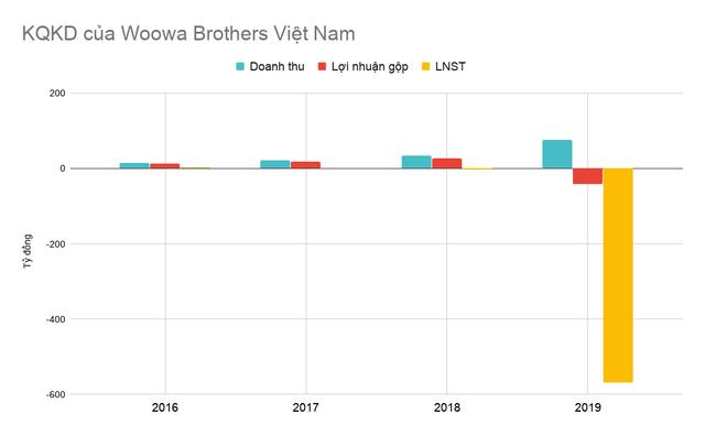 Tham vọng của Baemin tại thị trường Việt Nam, lỗ gần 570 tỷ đồng trong năm đầu vận hành, gần ngang ngửa với Foody  - Ảnh 2.