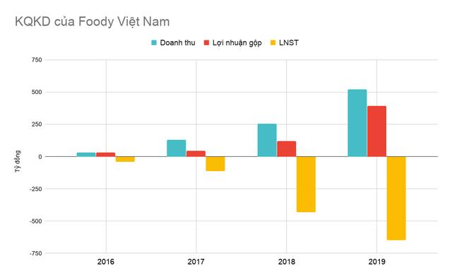 Tham vọng của Baemin tại thị trường Việt Nam, lỗ gần 570 tỷ đồng trong năm đầu vận hành, gần ngang ngửa với Foody  - Ảnh 3.