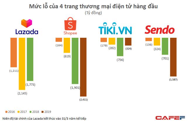 Tham vọng của Baemin tại thị trường Việt Nam, lỗ gần 570 tỷ đồng trong năm đầu vận hành, gần ngang ngửa với Foody  - Ảnh 4.