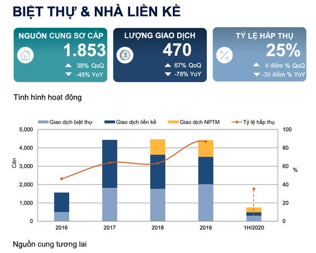 Hà Nội: Phân khúc biệt thự, liền kề, shophouse tăng giá bất chấp dịch Covid-19, hút nhà đầu tư  - Ảnh 1.