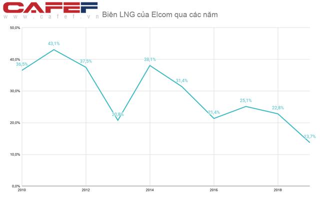 Mất tới ¾ giá trị sau 9 năm đầu tư, SSI đã cắt lỗ khỏi một công ty công nghệ hàng đầu Việt Nam  - Ảnh 4.