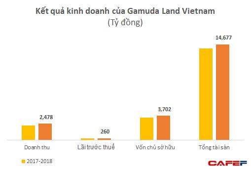 Trước lùm xùm yêu cầu khách hàng trả nhà vì mâu thuẫn, Gamuda Land đang lãi lớn với 2 dự án tại Việt Nam  - Ảnh 1.