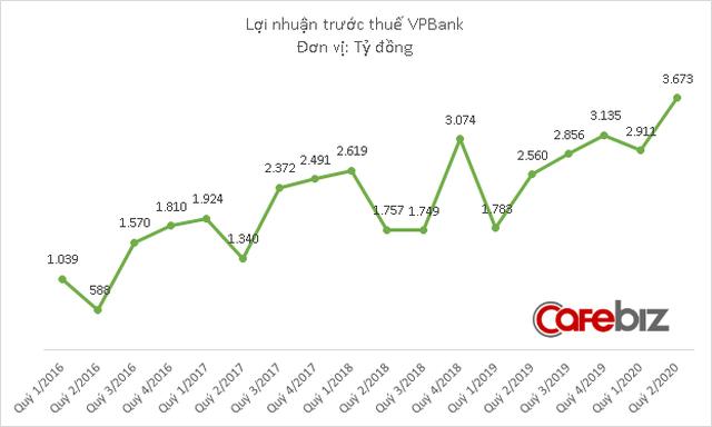 CEO VPBank bất ngờ gửi email thông báo tăng lương cho cán bộ nhân viên - Ảnh 1.