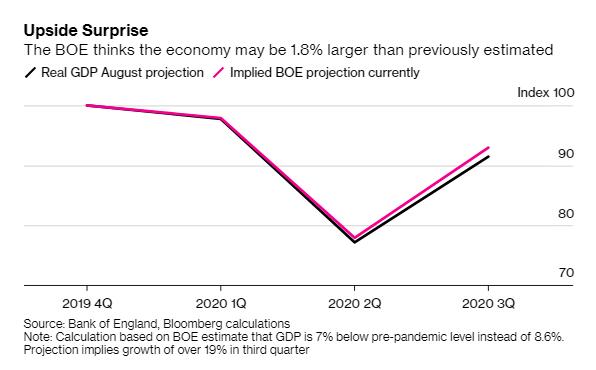 Bloomberg: Anh nhiều khả năng áp dụng lãi suất âm, Đồng Bảng mất giá mạnh - Ảnh 2.