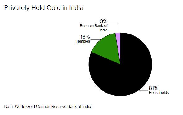 Gặp khó mùa dịch, các đền thờ Ấn Độ bán vàng được cúng tiến, quyên góp cầm cự - Ảnh 1.