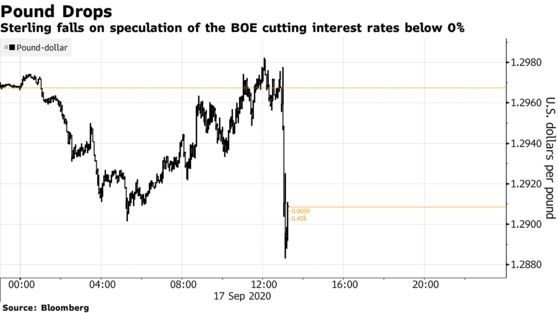 Bloomberg: Anh nhiều khả năng áp dụng lãi suất âm, Đồng Bảng mất giá mạnh - Ảnh 1.
