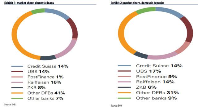 Credit Suisse và UBS sáp nhập: Phác thảo chân dung siêu ngân hàng Thụy Sĩ  - Ảnh 4.