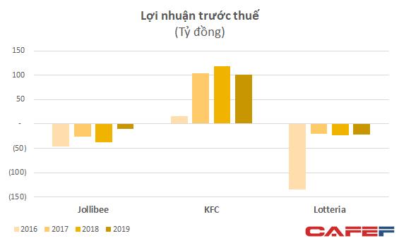 Thị trường fast-food Việt: Tăng doanh thu hơn 40%, Jollibee trở lại cuộc đua bán đuổi KFC, Lotteria  - Ảnh 2.