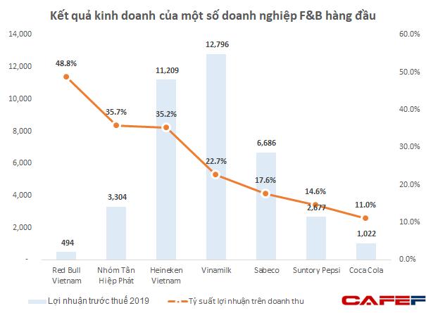 Bị kêu gọi tẩy chay tại quê nhà nhưng Red Bull Việt Nam đang thắng lớn: thu 2 đồng lãi 1 đồng, tỷ suất lợi nhuận ăn đứt Vinamilk, Sabeco, Heineken  - Ảnh 2.