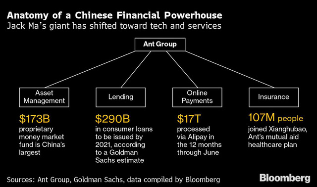 Jack Ma nâng mục tiêu huy động IPO của Ant Group lên 35 tỷ USD  - Ảnh 1.
