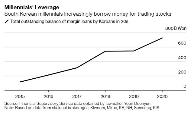 Cuộc sống không tương lai của những người trẻ trong độ tuổi 20 ở Hàn Quốc: Chỉ có 2 cách để làm giàu là trúng số hoặc chơi chứng khoán - Ảnh 1.