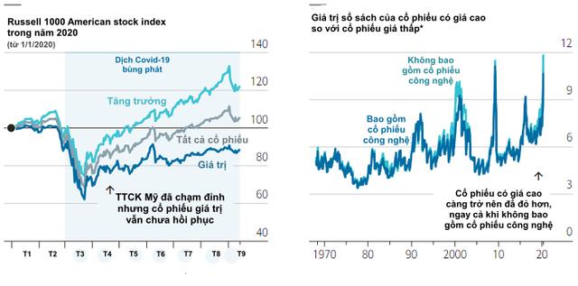 Economist: Cổ phiếu tăng trưởng lên ngôi, chiến lược đầu tư giá trị của Warren Buffett đã hết thời? - Ảnh 2.